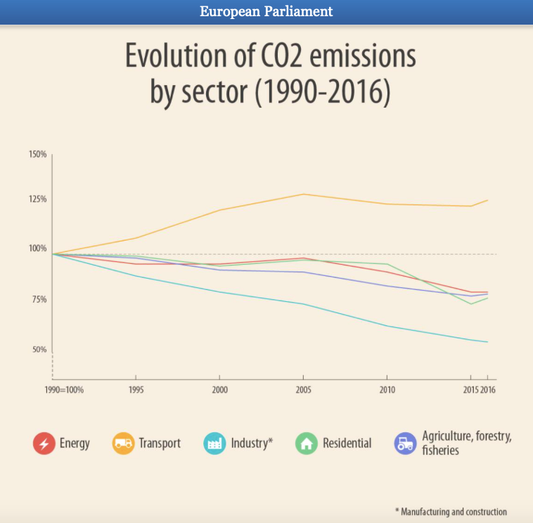 evolutie van CO2-emissies per sector