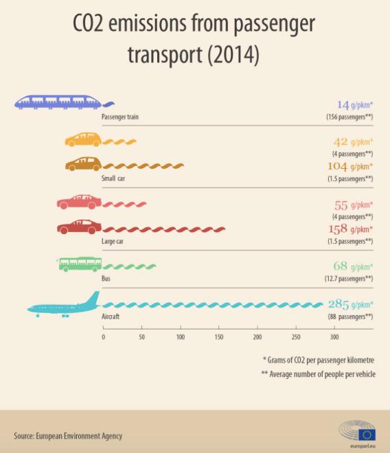 CO2-Emissionen aus dem Personenverkehr