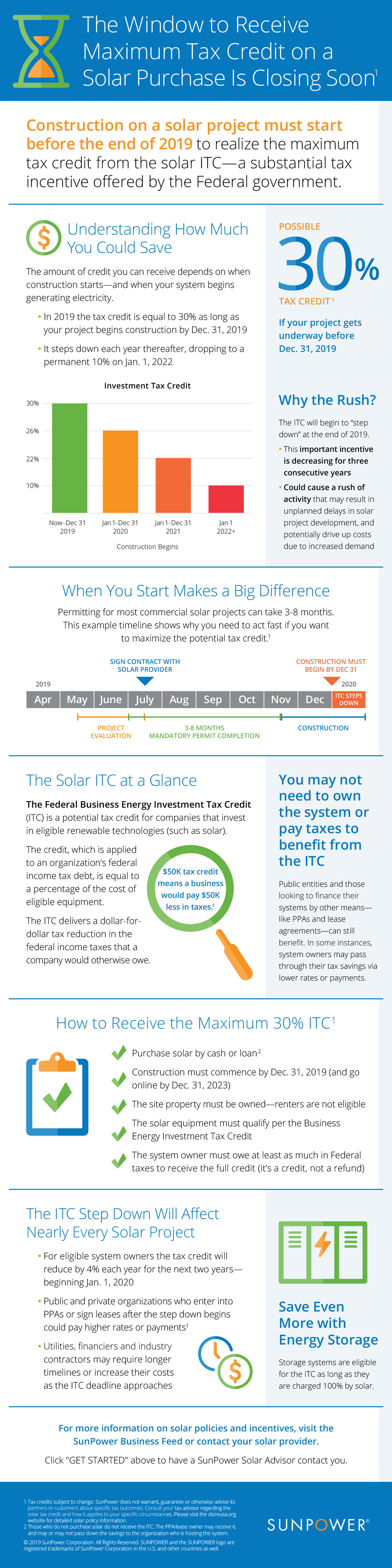 Infographic explaining the urgency of the solar Investment Tax Credit