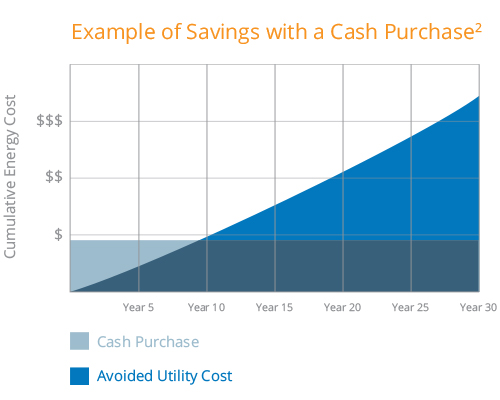 Example of Savings with a Cash Purchase
