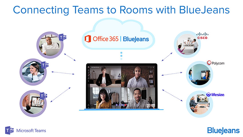 Connect Microsoft Teams to Room Systems with BlueJeans