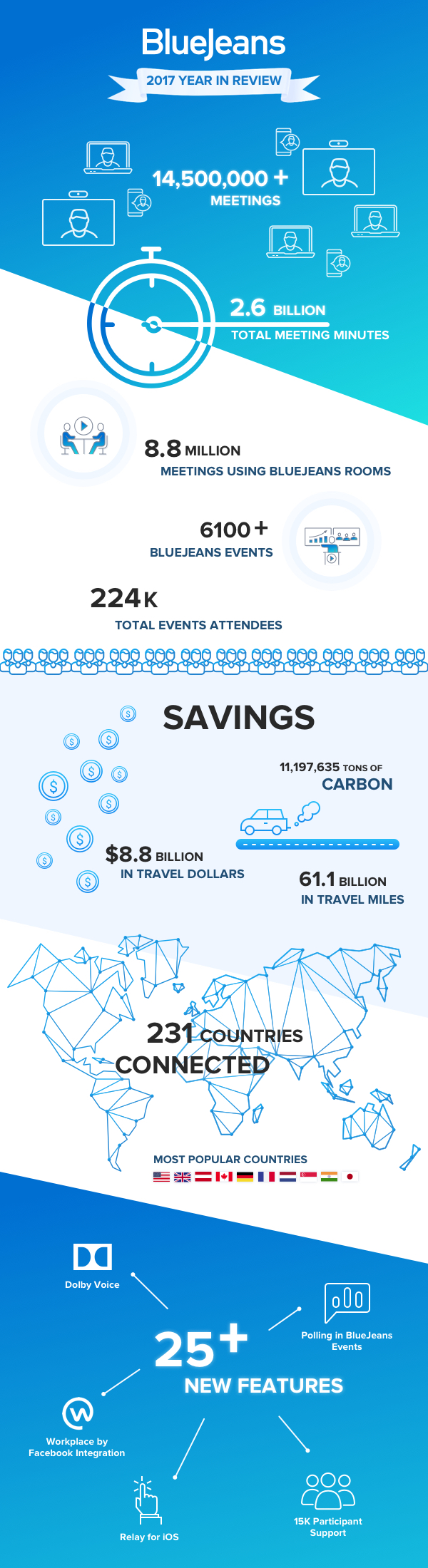 BlueJeans Year in Review Infographic