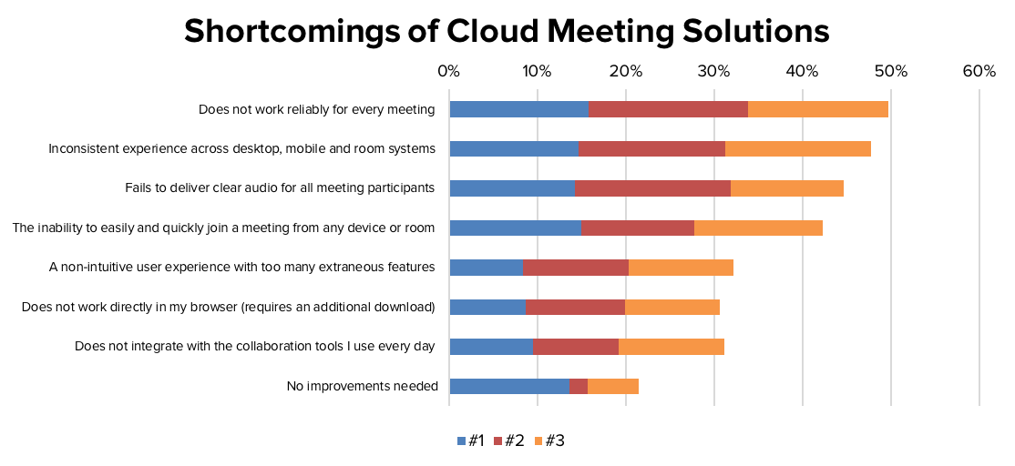 Shortcomings of Meeting Solutions - BlueJeans Survey Data