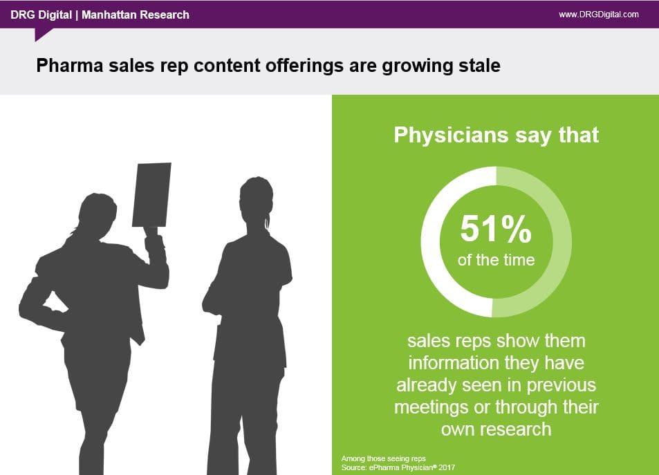 63 of physicians agreed that in person meetings with sales reps are more valuable when resources not related to the product are shown