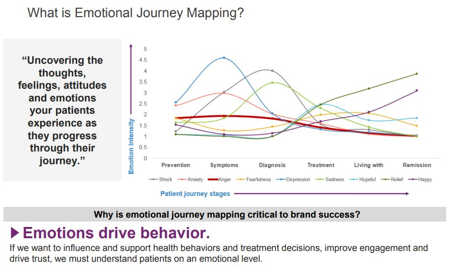 How one pharma brand used emotional insights to transform their relationship with patients