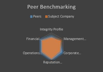 Peer Benchmarking