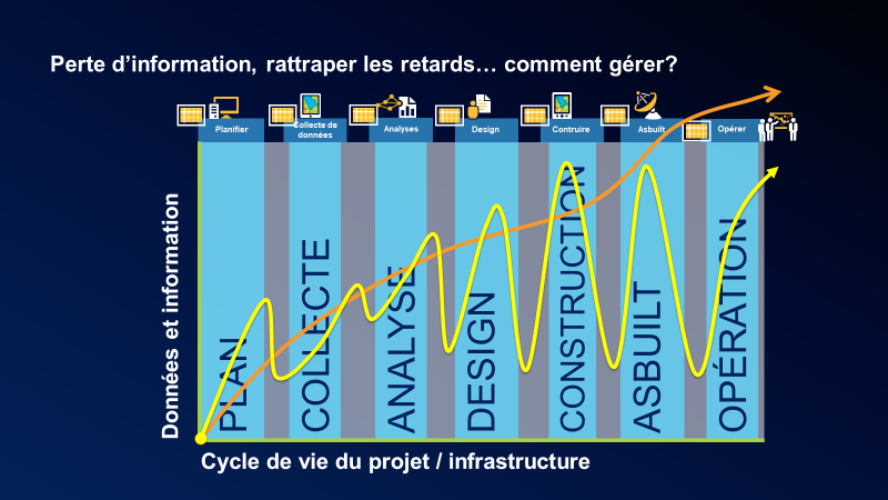 Le graphique montre le lien entre les données et l'information et le cycle de vie de l'infrastructure. Le processus est le suivant : plan, collecte, analyse, design, construction, asbuilt, opération. Une ligne jaune montre que le processus est généralement non linéaire; une ligne orange indique un processus linéaire lorsque la technologie Esri est utilisée.