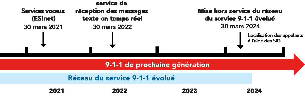 Calendrier des étapes importantes du 9-1-1 de prochaine génération