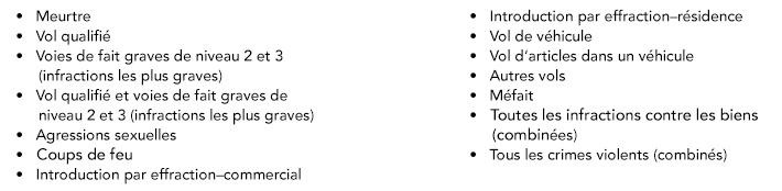 Liste à puces en deux colonnes présentant les catégories de crimes du processus COMPSTAT