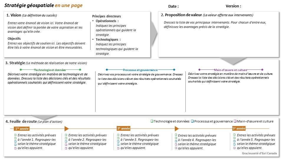 Voici un exemple de la structure complète d'une stratégie géospatiale en une page. Elle comprend quatre sections principales : la vision, la proposition de valeur, la stratégie et la feuille de route.