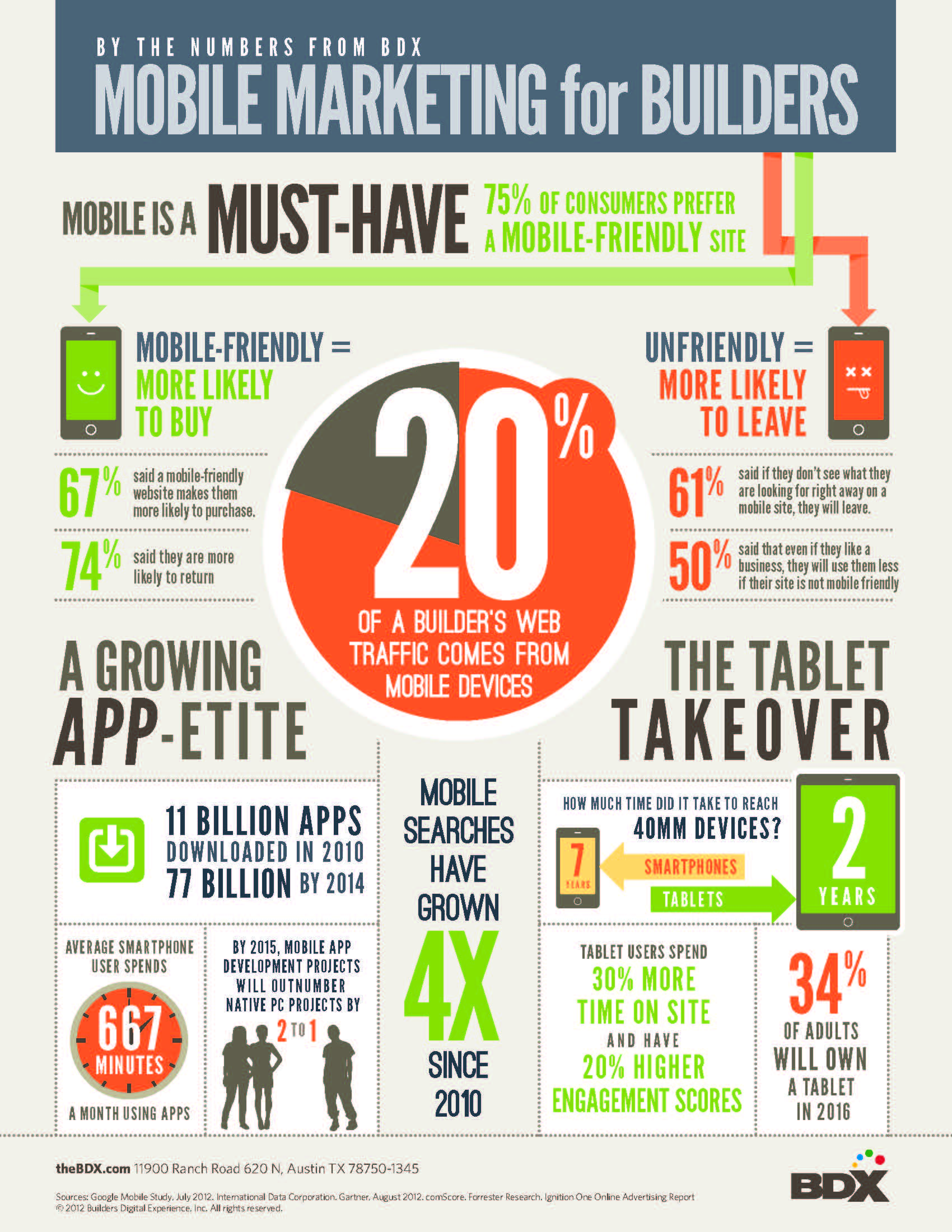 Infographic portrays informative data for mobile marketing for builders.