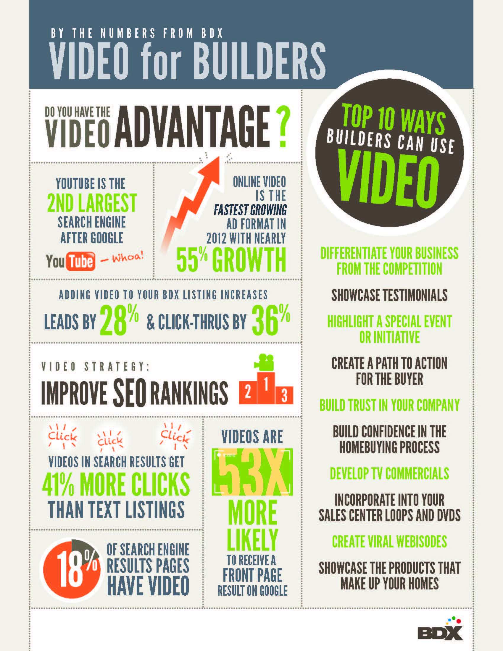 BDX's infographic breaks down the data for using video marketing.