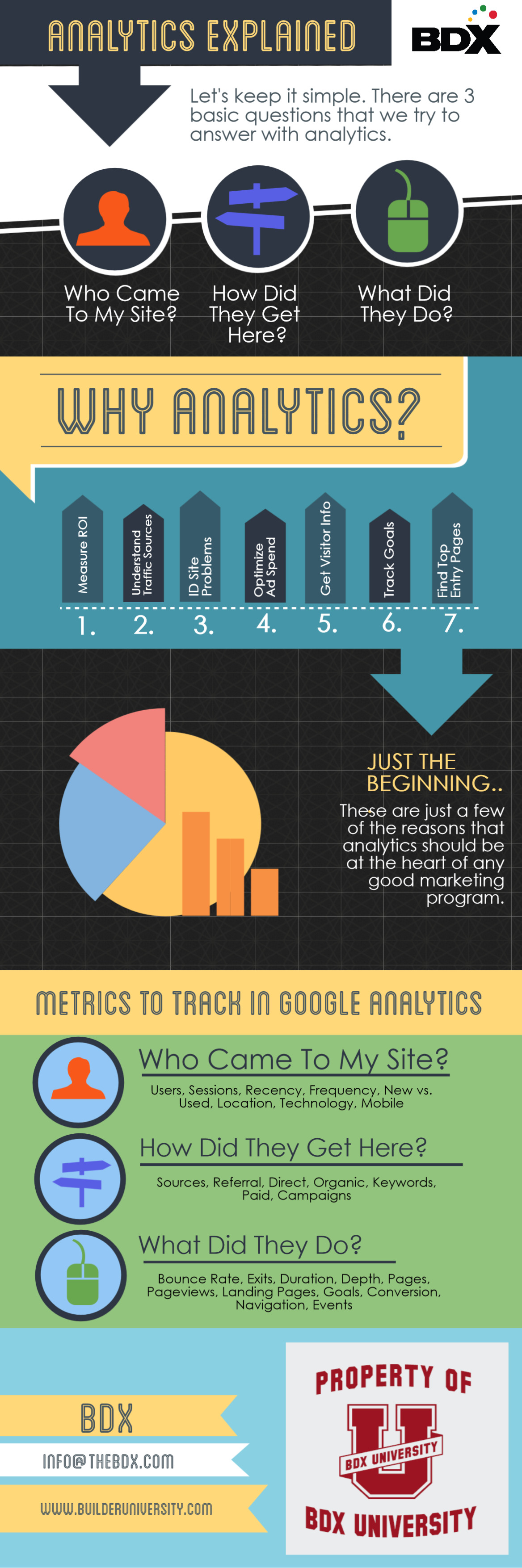 Infographic answers the 3 basic questions about analytics.