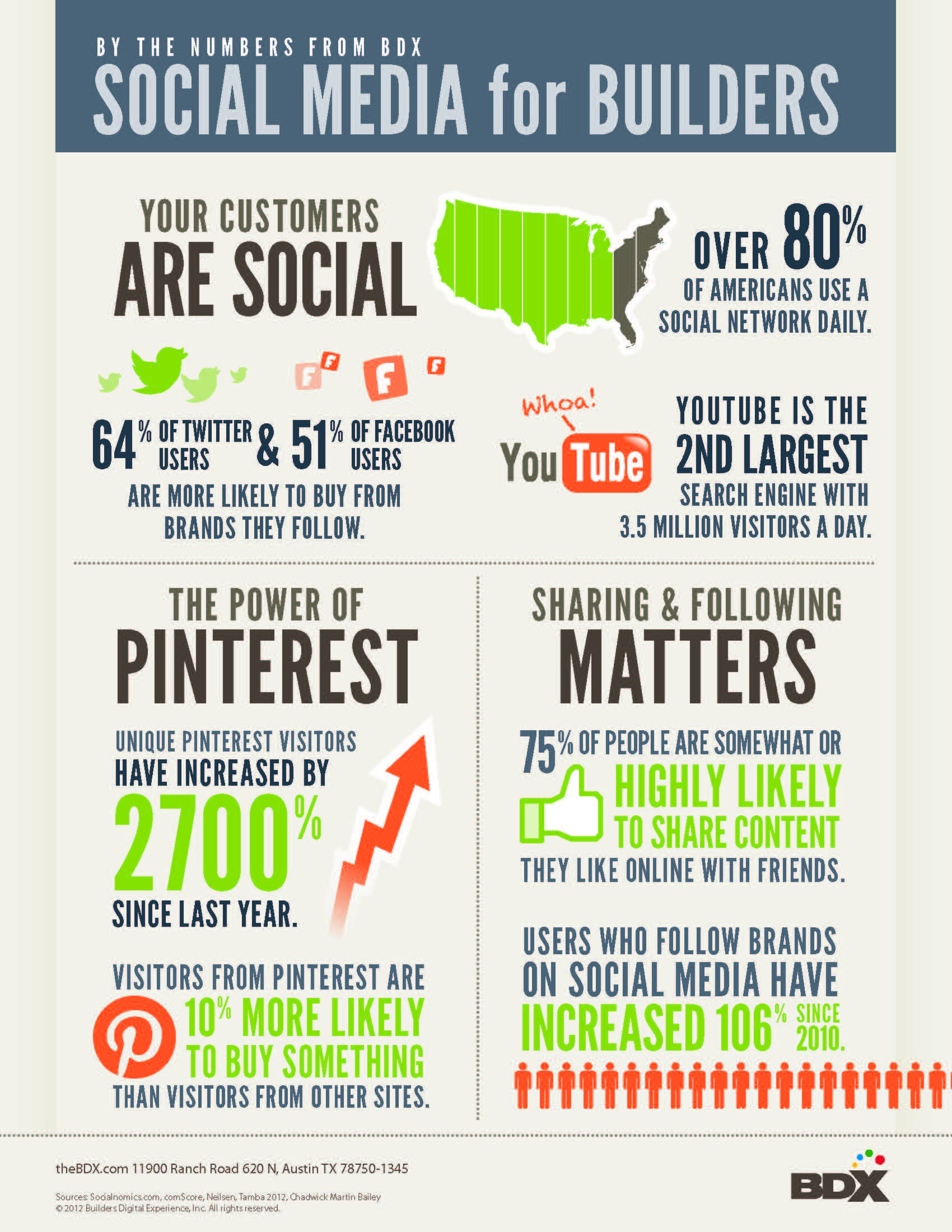 Infographic with techiques and tips on social media for homebuilders.
