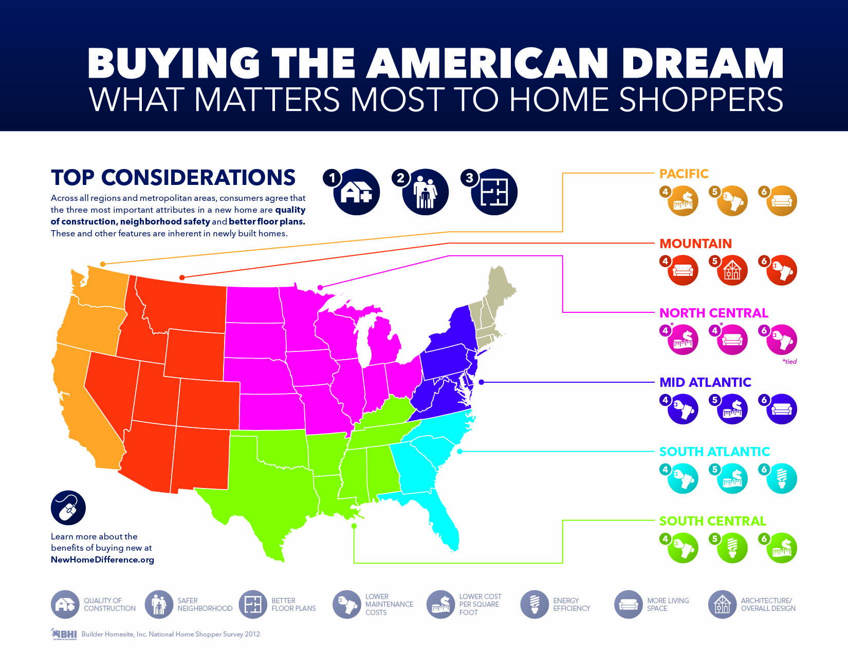 Infographic With Demographics Of What Homebuyers Want