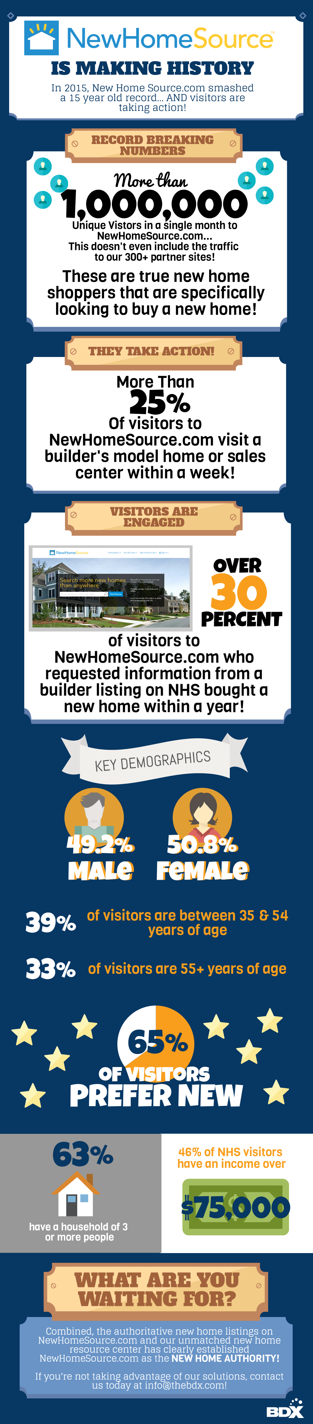 NewHomeSource Has A High Amount Of Website Visitors