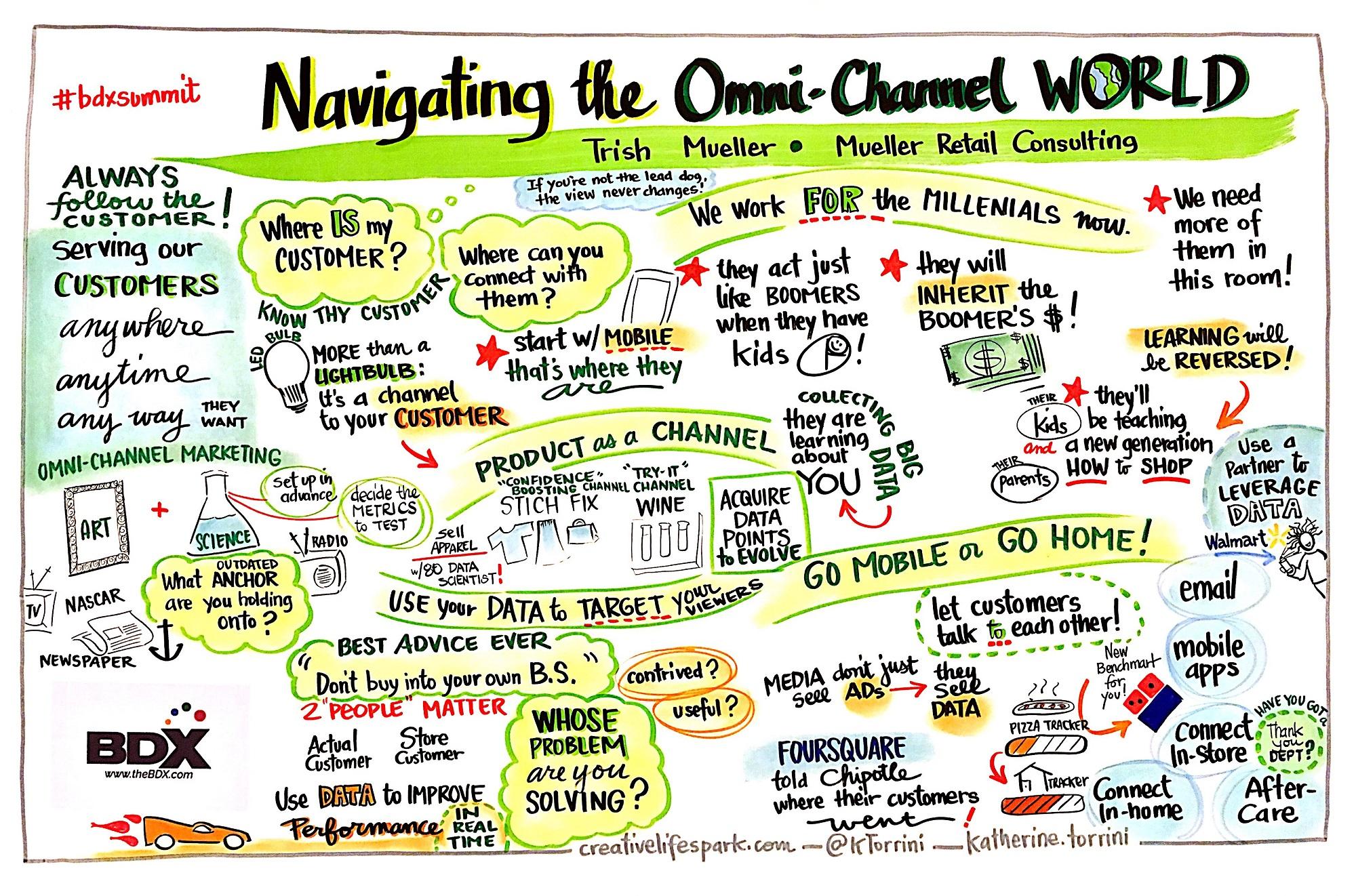 BDX' s Infographic Based On Trish Mueller's Presentation From The 2017 BDX Summit.