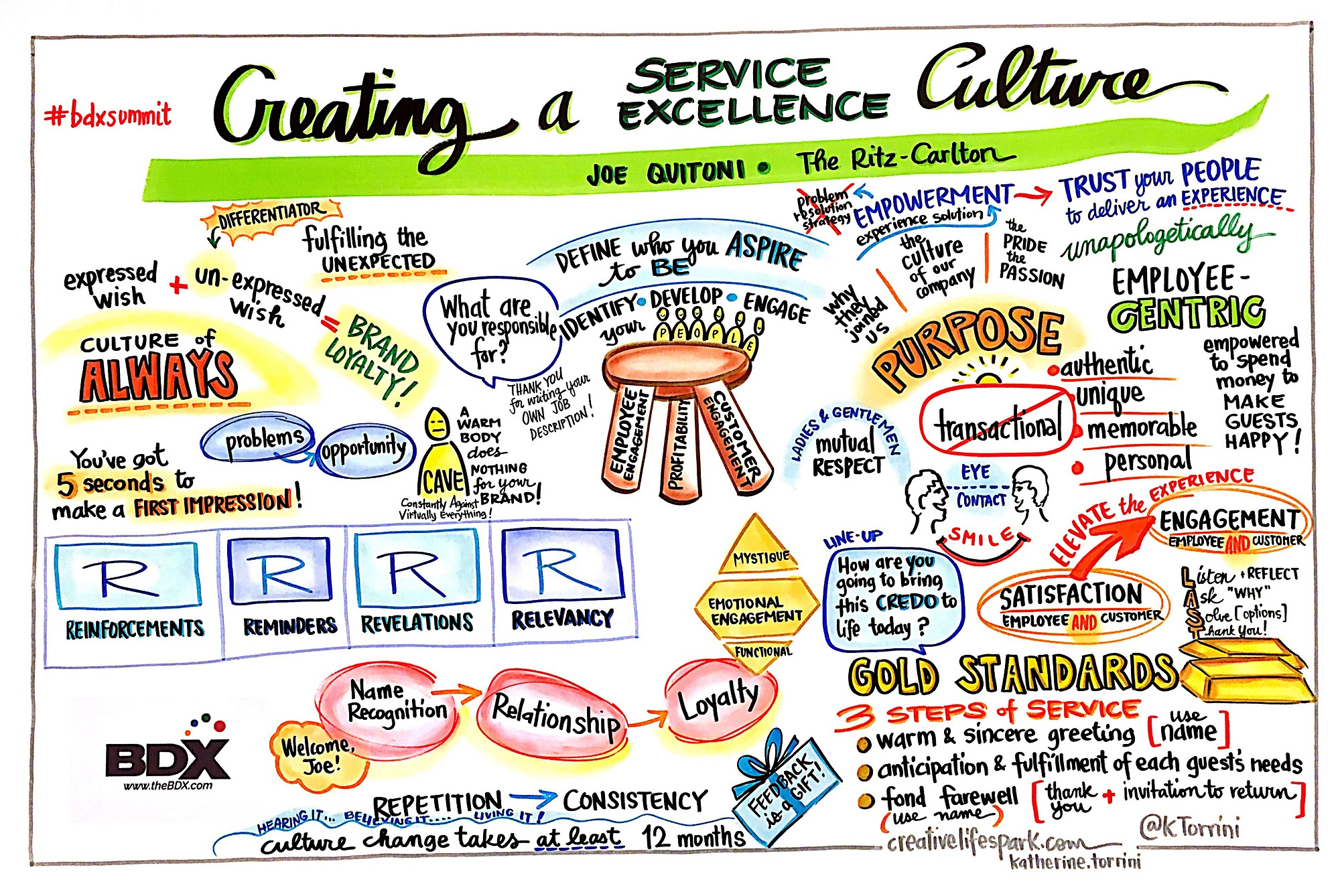 BDX's Infographic Lays Out The Steps To Creating A Service Excellence Culture