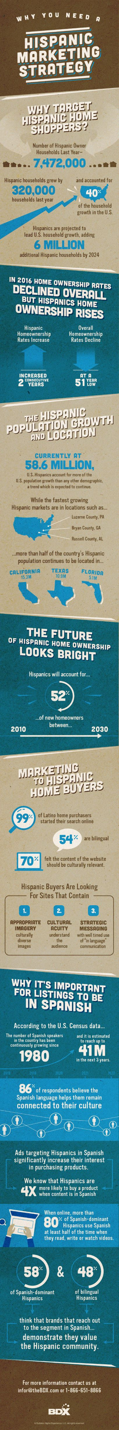 Infographic Relays Demographics About Hispanic Community and Opportunities That Await Homebuilders
