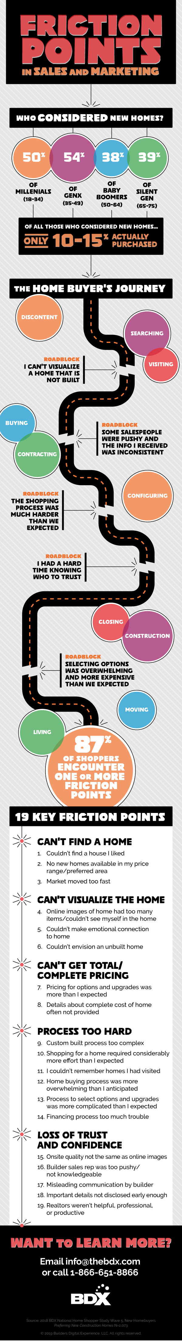 Infographic Reveals 19 Key Friction Points For Homebuyers During Their Journey