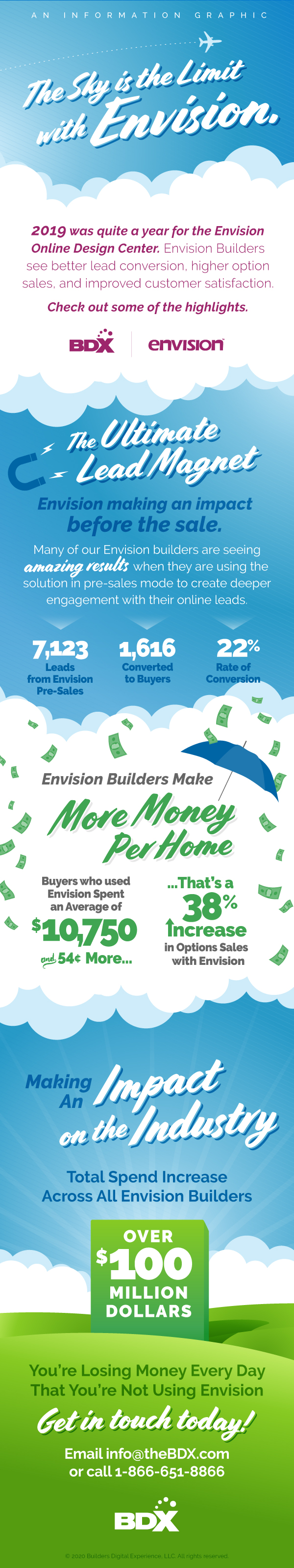 Infographic Shows How Envision Positively Impacted Homebuilders In 2019