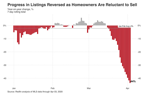 Home Builders Find A Silver Lining During These Difficult Times
