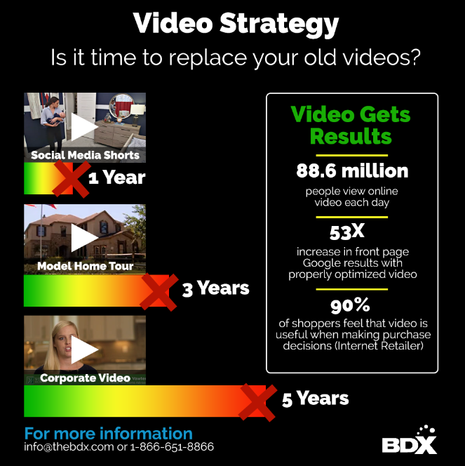 Video Strategy—Is it time to replace your old videos?