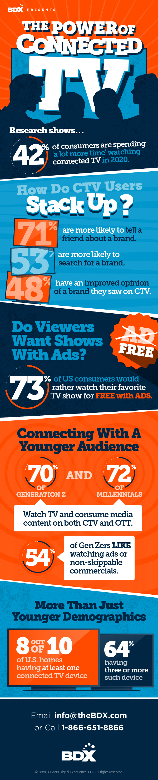Connected TV is the most effective way to connect with new home shoppers.
