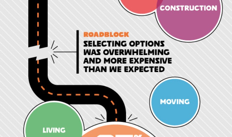 Winning Throughout The Buyer Journey