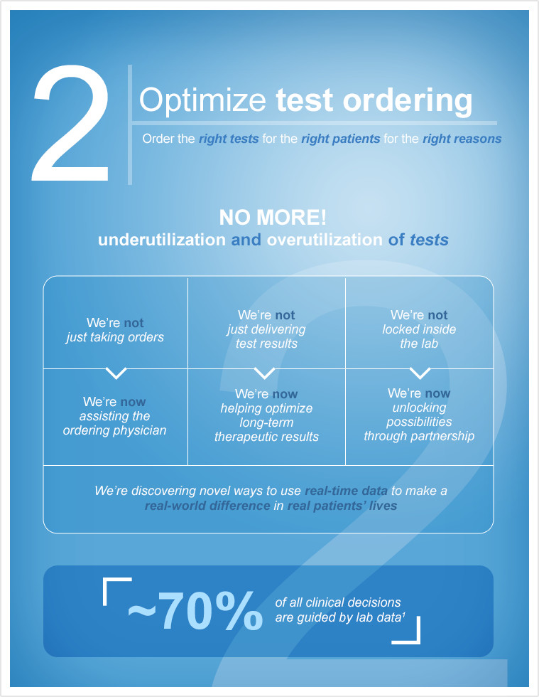 infographic - 2. Optimize test ordering