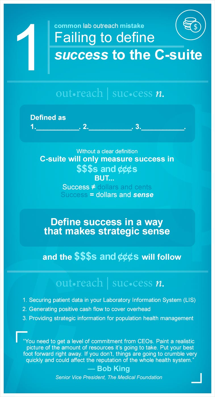 infographic - 1. Failing to define