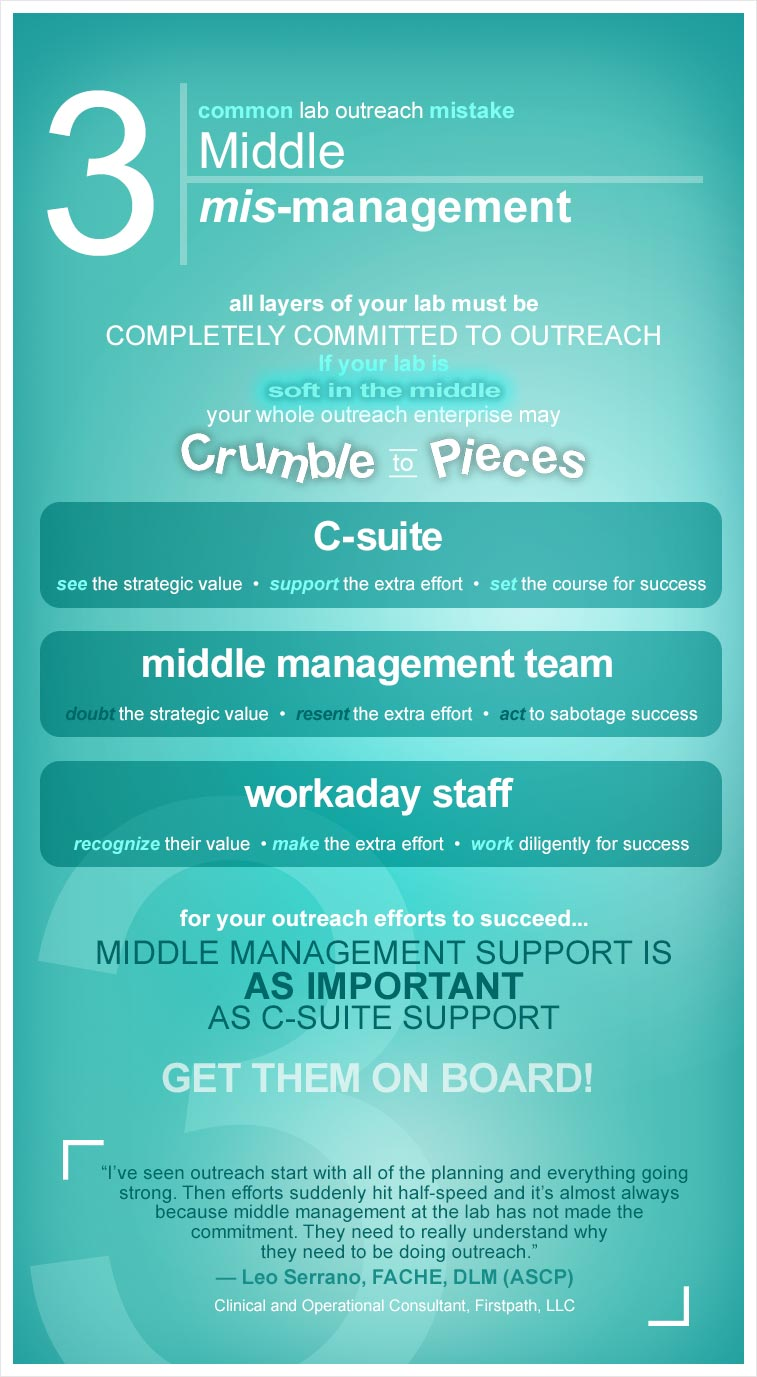 infographic - 3. Middle mis-management