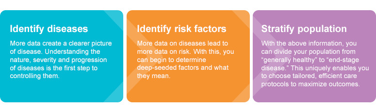 Identify deseases > Identify risk factors > Stratify population image