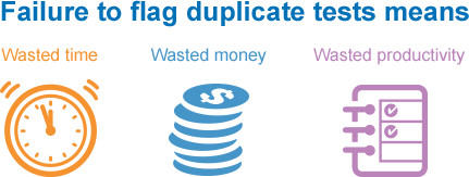 Failure to flag duplicate tests means wasted time, wasted money, and wasted productivity