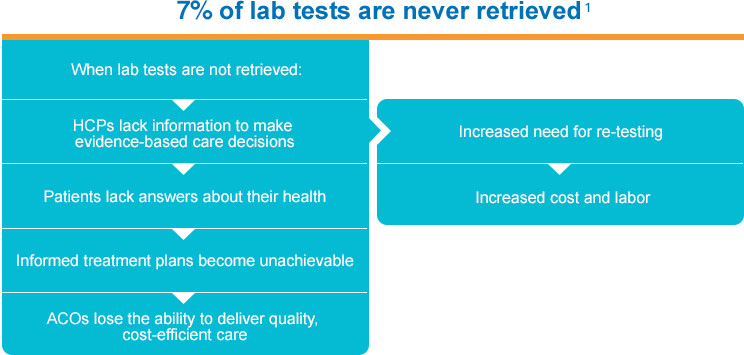5% of lab tests are never retrieved
