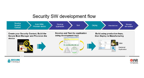 The Developer's Journey to a Secure Embedded System