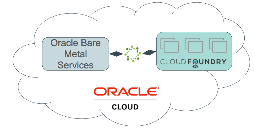 Oracle Cloud Infrastructure Service Broker for Cloud Foundry
