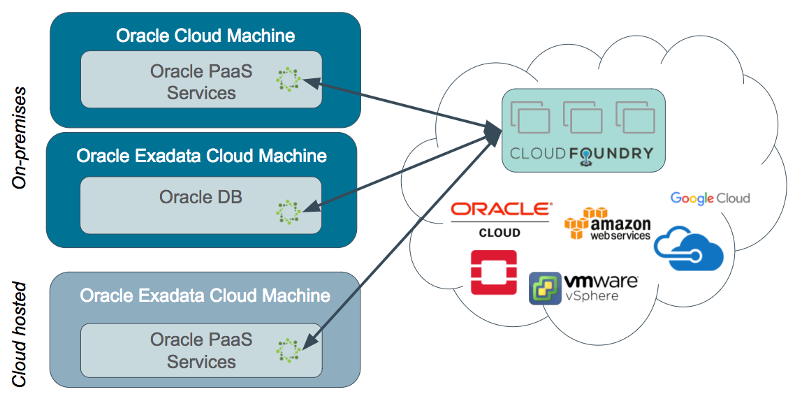 Oracle Cloud PaaS Service Broker for Cloud Foundry