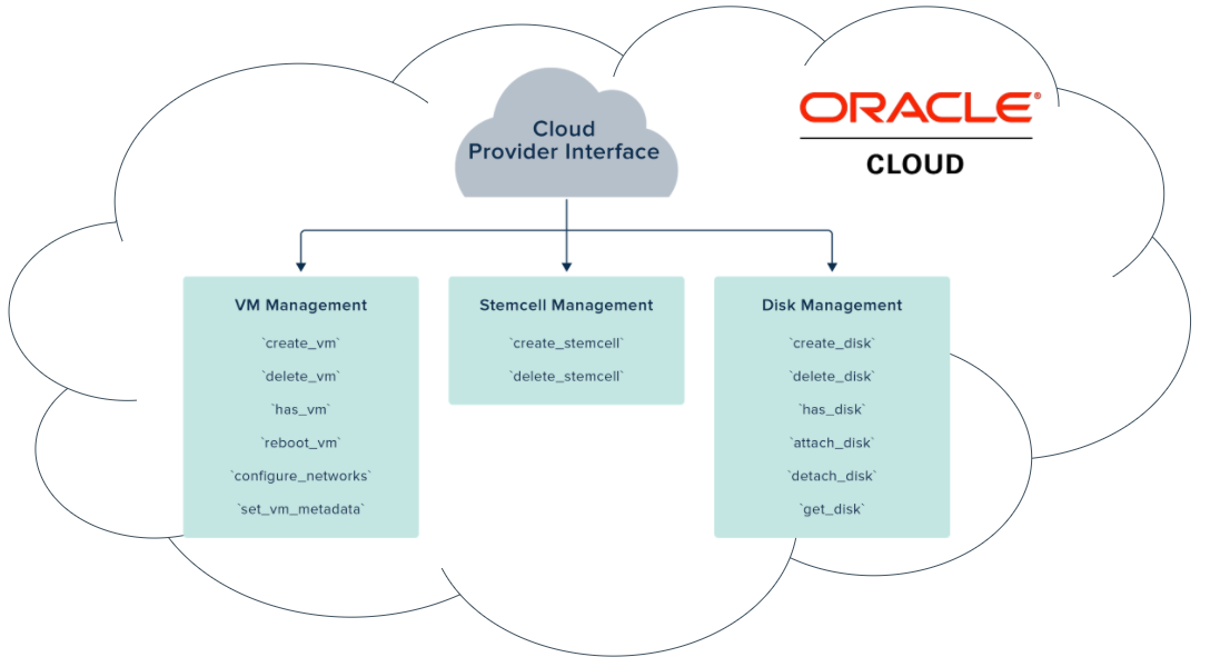 Cloud Foundry Cloud Provider Interface (CPI) for Oracle Cloud