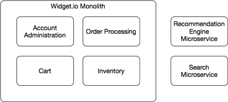 Should that be a microservice keep these six factors in mind splitting those two modules into microservices would allow those respective teams to iterate at a faster pace allowing us to quickly deliver business value fandeluxe Choice Image