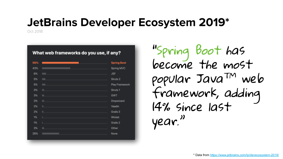 Graph showing survey results from JetBrains Developer Ecosystem 2019