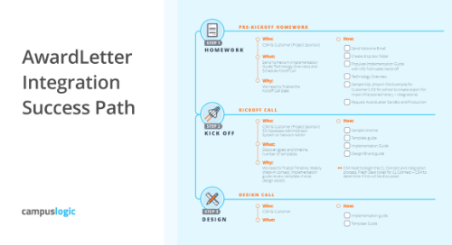 AwardLetter Integration Success Path