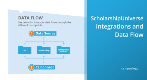 ScholarshipUniverse Integrations & Data Flow