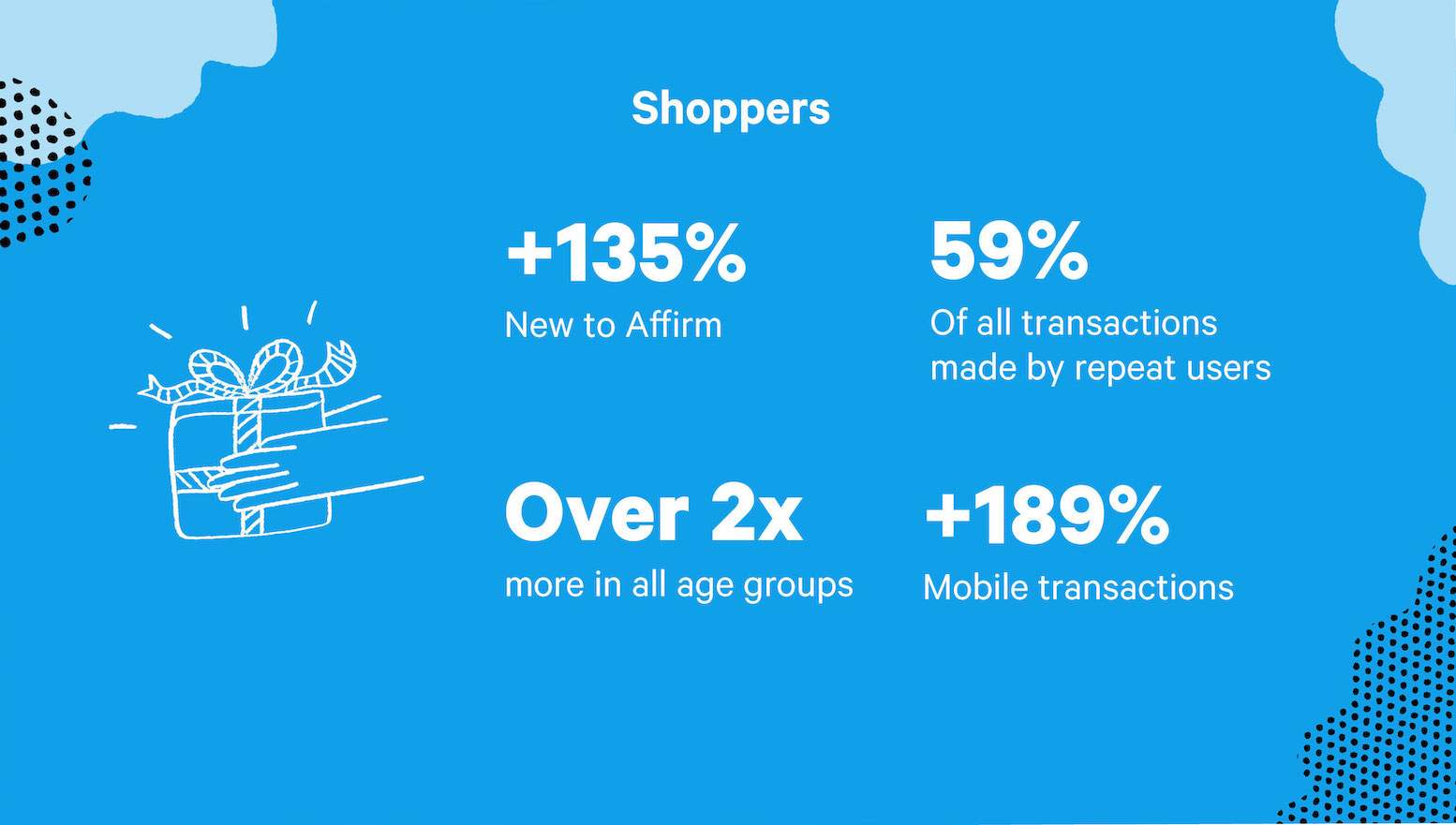 Infographic showing increase in holiday shopper activity with Affirm