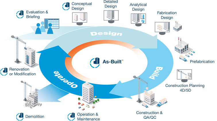 BIM Design, Build & Operate Cycle