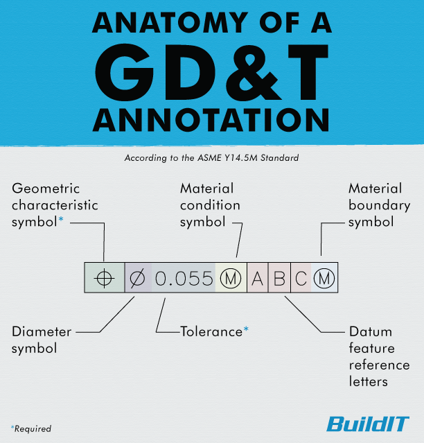 Diagram of a GD&T annotation using the ASME Y14.5 standard.