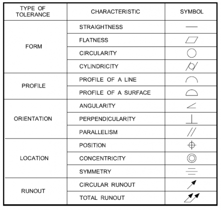 Chart showing the different types, characteristics, and symbols of GD&T tolerances using the ASME Y14.5 standard.