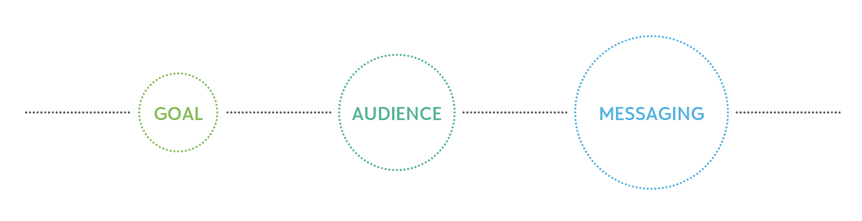 Goal, Audience, Messaging for Nonprofits