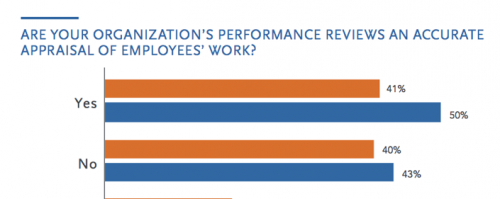 Performance Review Chart