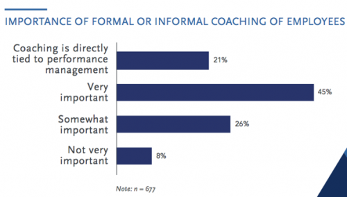 Employee Coaching Chart